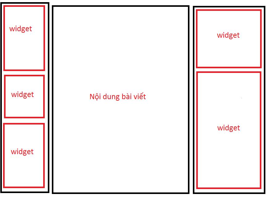 Vị trí widget