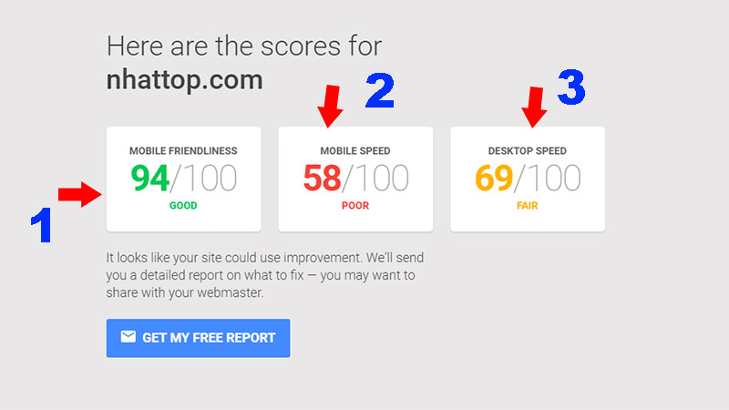 Kết quả kiểm tra tốc độ website trên các thiết bị