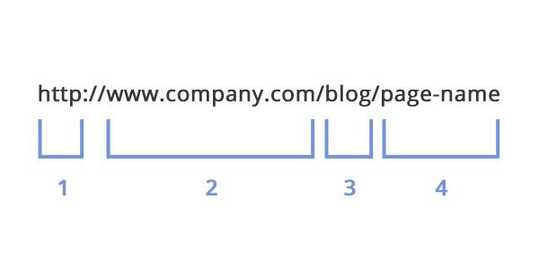 Cách seo web