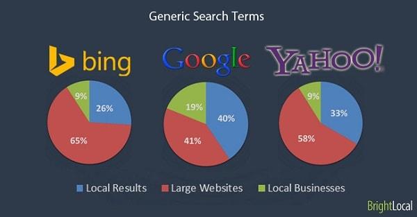 Thị phần giữa Google, Bing và Yahoo